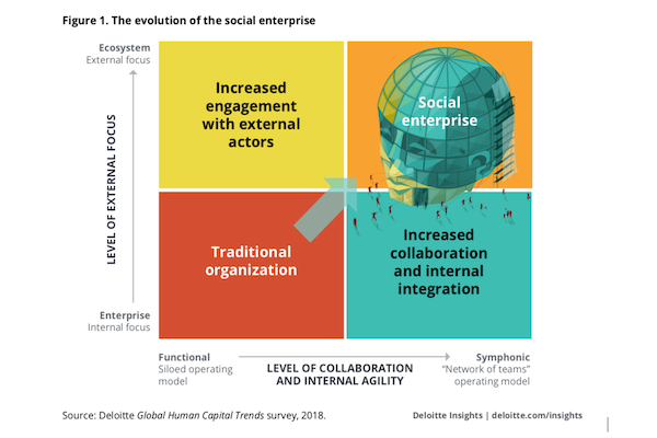 The Rise of The Social Enterprise