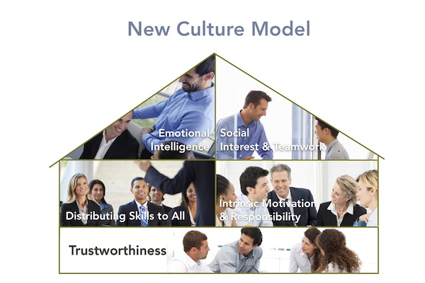 Episode 3 – The New Culture Model